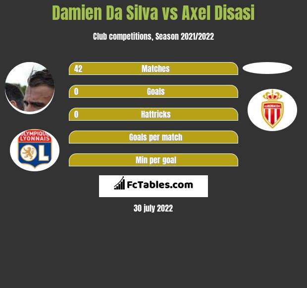 Damien Da Silva infographic statistics for Reims