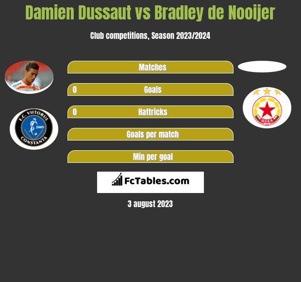 Damien Dussaut vs Bradley de Nooijer infographic