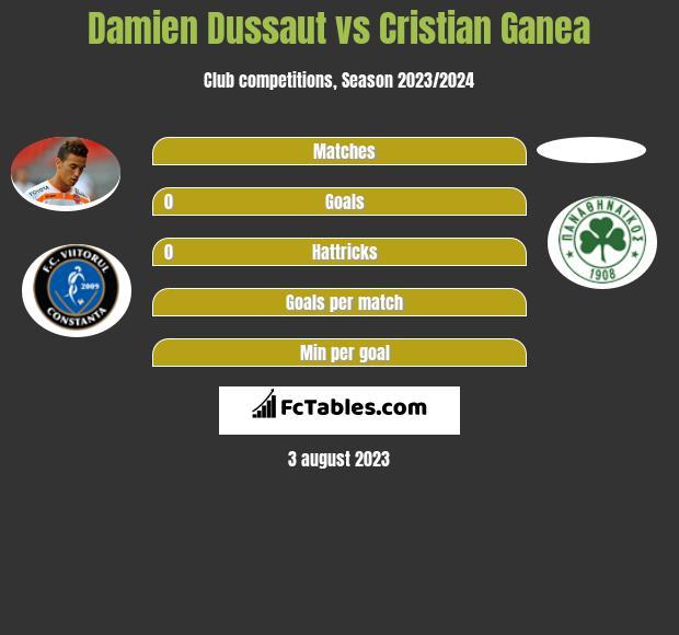 Damien Dussaut vs Cristian Ganea infographic
