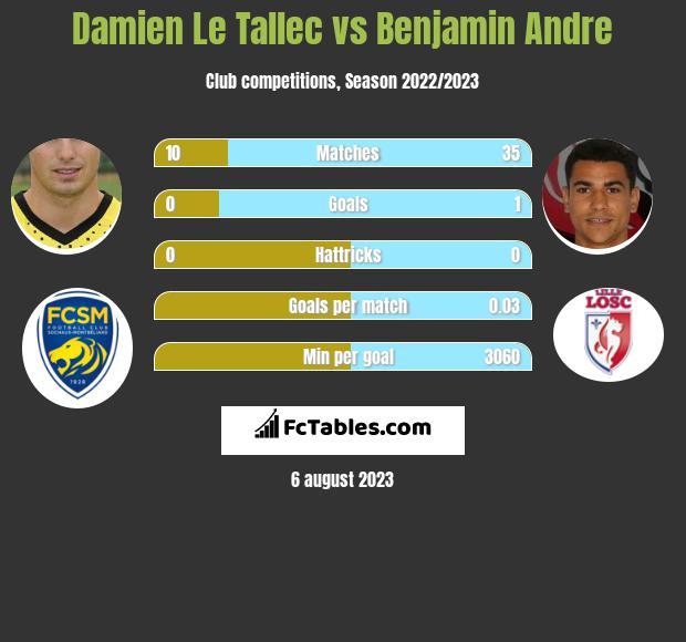 Damien Le Tallec vs Benjamin Andre infographic