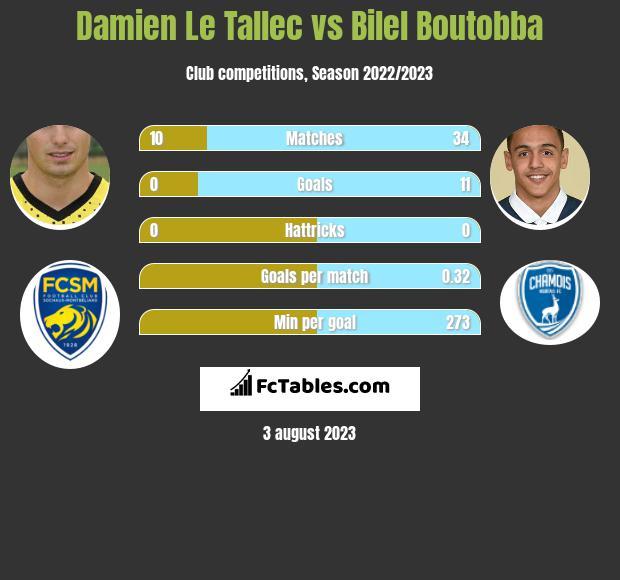 Damien Le Tallec vs Bilel Boutobba infographic