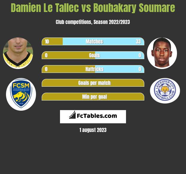 Damien Le Tallec vs Boubakary Soumare infographic