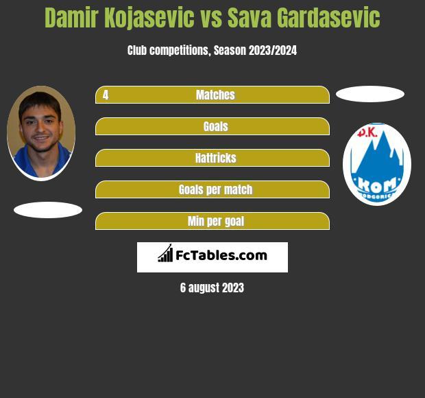 Damir Kojasevic vs Sava Gardasevic h2h player stats