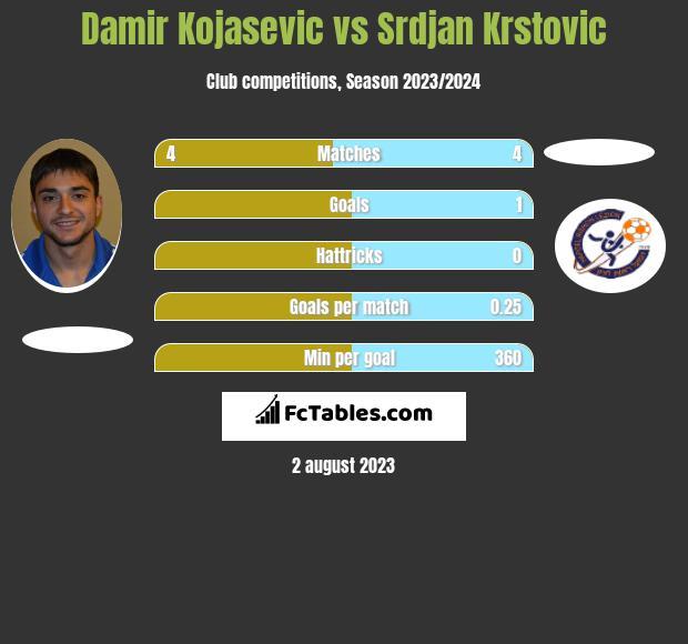 Damir Kojasevic vs Srdjan Krstovic h2h player stats