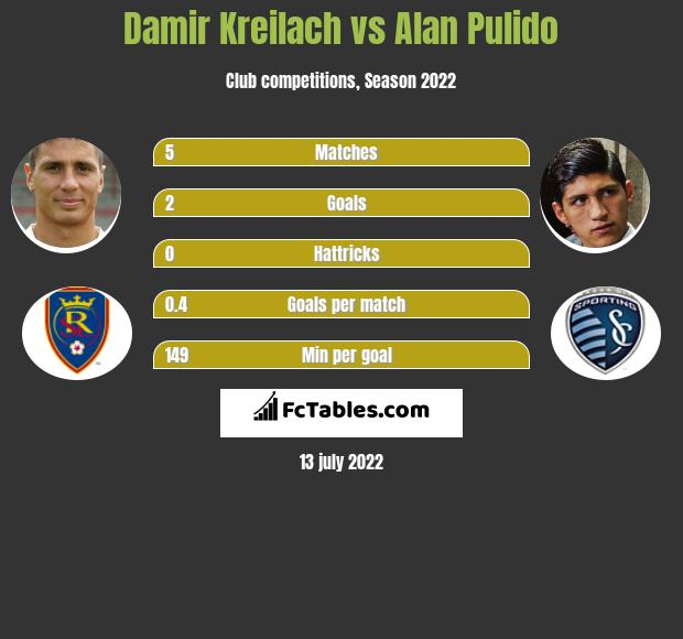 Damir Kreilach vs Alan Pulido h2h player stats