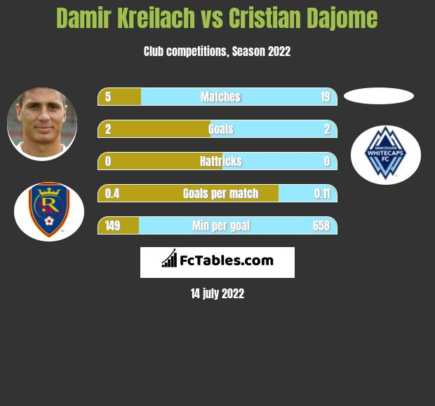 Damir Kreilach vs Cristian Dajome h2h player stats