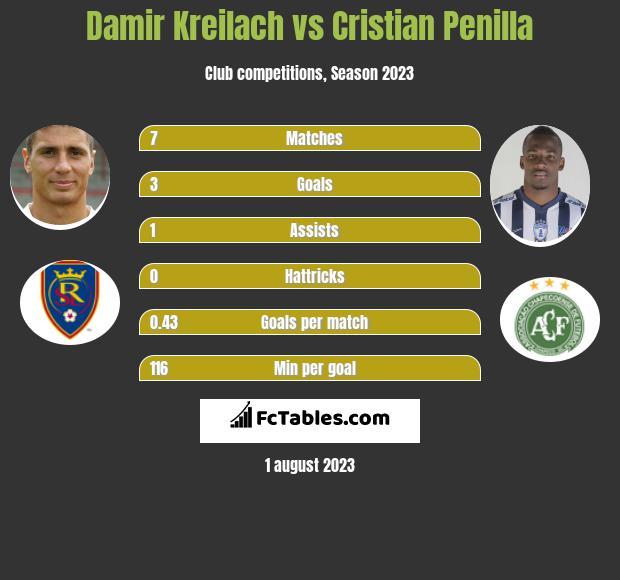 Damir Kreilach vs Cristian Penilla h2h player stats