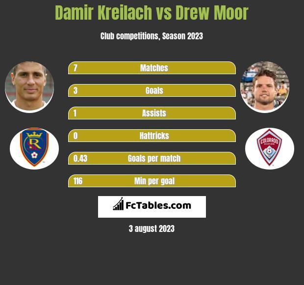 Damir Kreilach vs Drew Moor h2h player stats