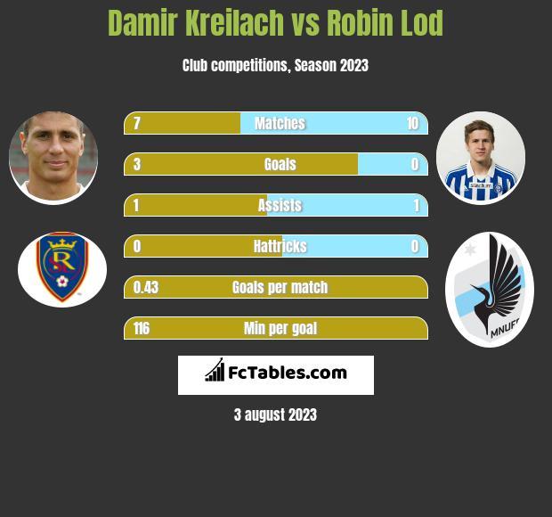 Damir Kreilach vs Robin Lod h2h player stats