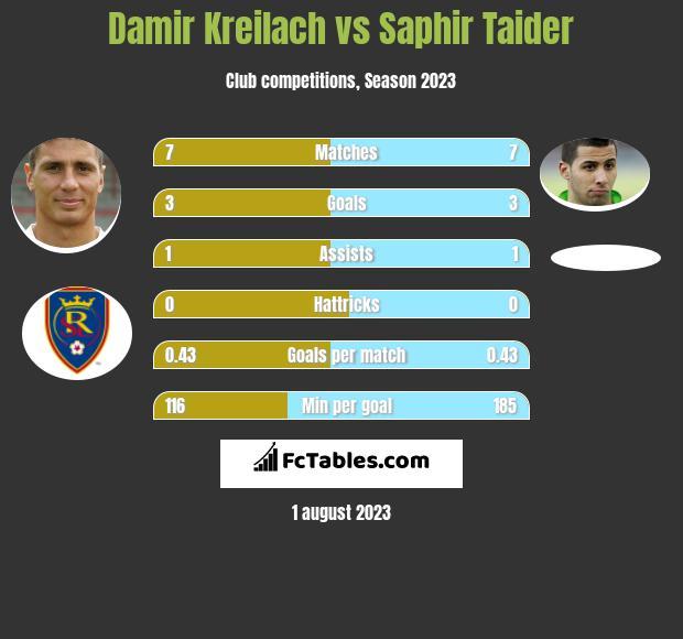 Damir Kreilach vs Saphir Taider h2h player stats