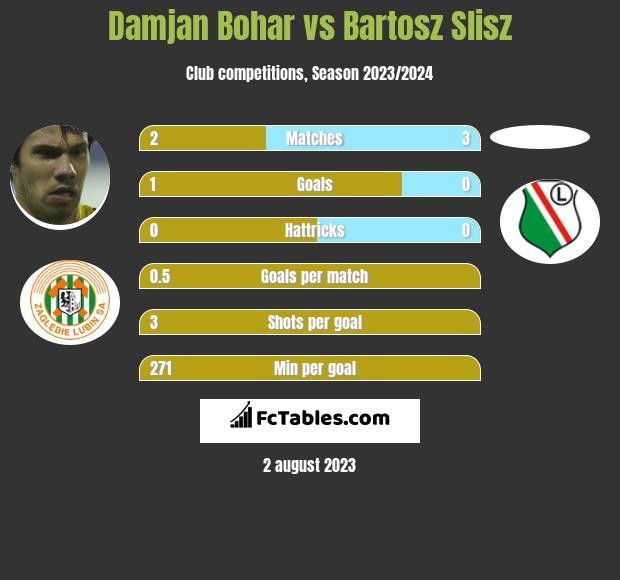 Damjan Bohar vs Bartosz Slisz infographic