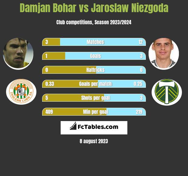 Damjan Bohar vs Jaroslaw Niezgoda h2h player stats