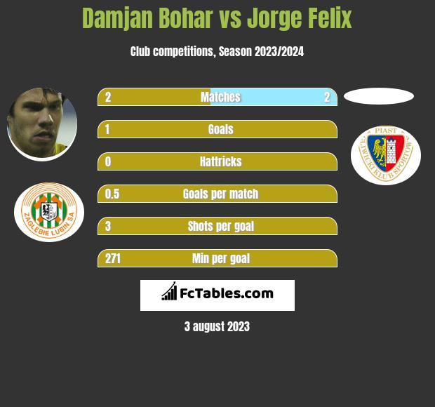 Damjan Bohar vs Jorge Felix h2h player stats
