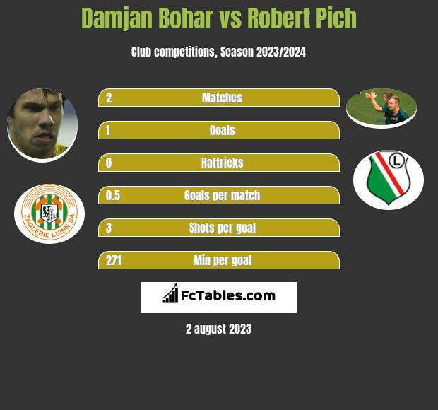 Damjan Bohar vs Robert Pich infographic