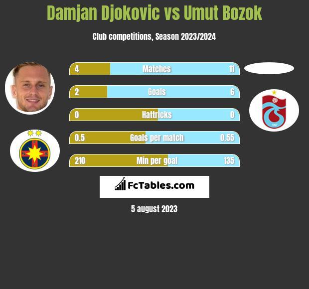 Damjan Djokovic vs Umut Bozok h2h player stats