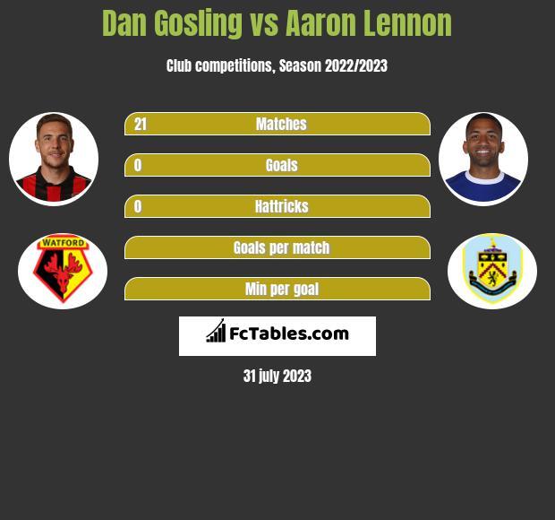 Dan Gosling vs Aaron Lennon infographic