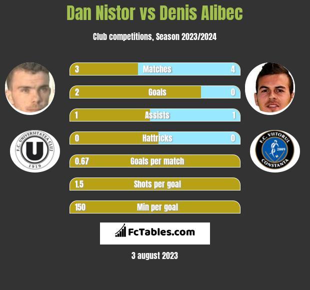Dan Nistor vs Denis Alibec infographic