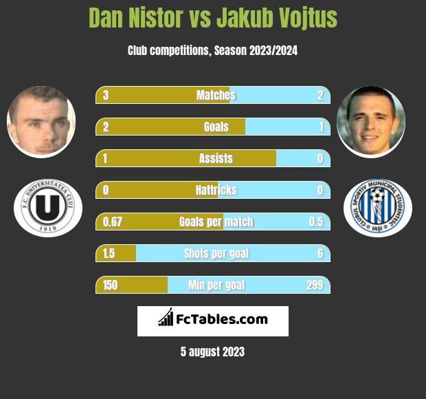 Dan Nistor vs Jakub Vojtus h2h player stats