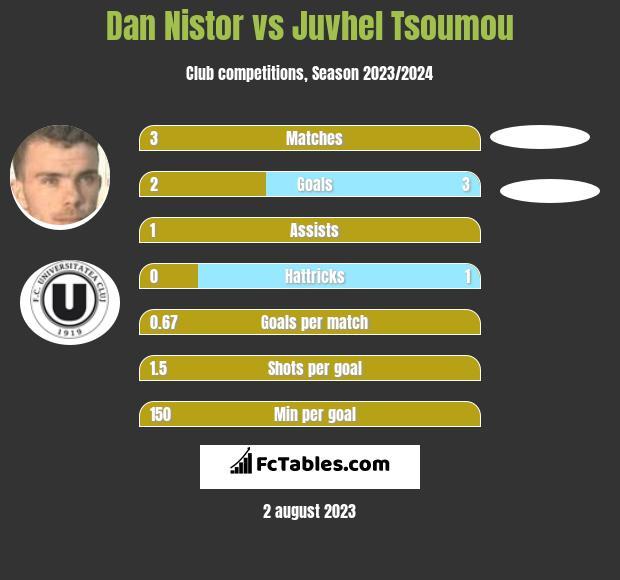 Dan Nistor vs Juvhel Tsoumou infographic