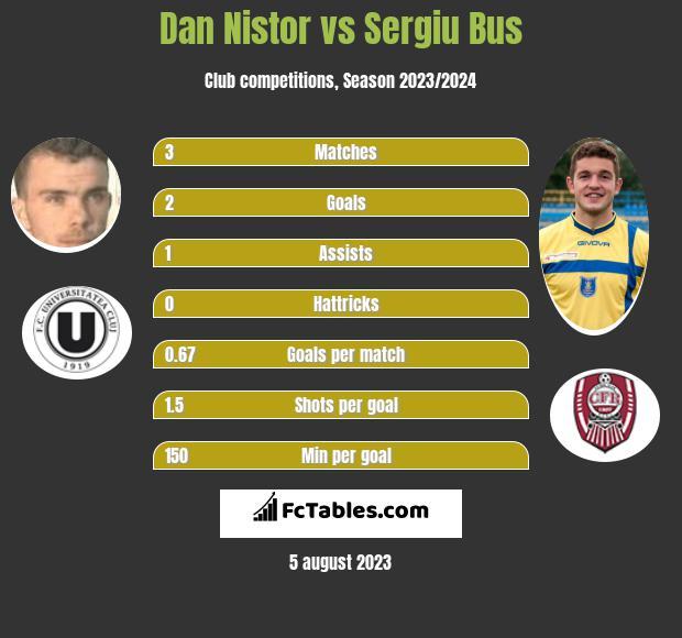 Dan Nistor vs Sergiu Bus infographic