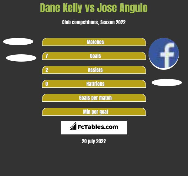 Dane Kelly vs Jose Angulo h2h player stats