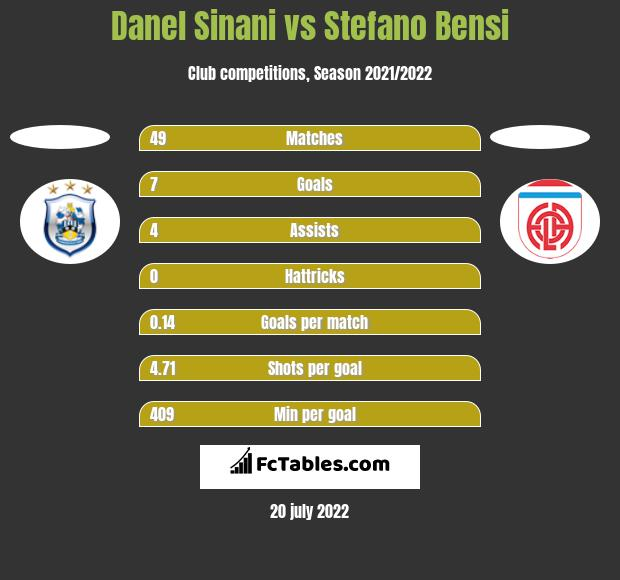 Danel Sinani vs Stefano Bensi h2h player stats