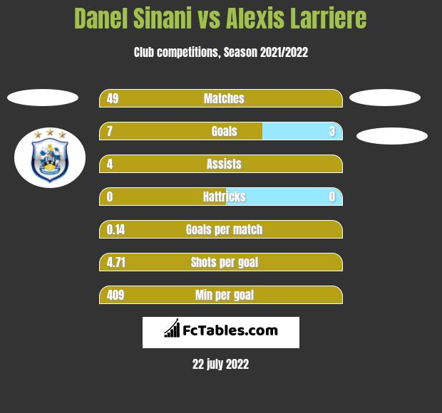 Danel Sinani vs Alexis Larriere h2h player stats