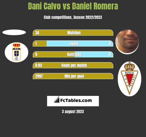 Dani Calvo vs Daniel Romera h2h player stats