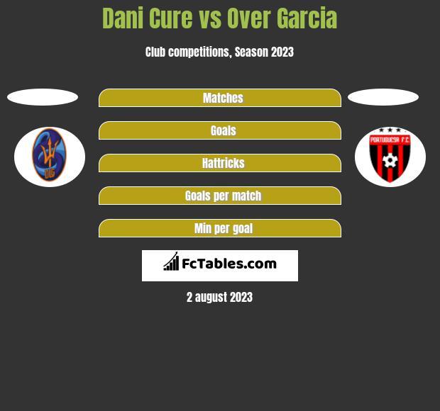 Dani Cure vs Over Garcia h2h player stats