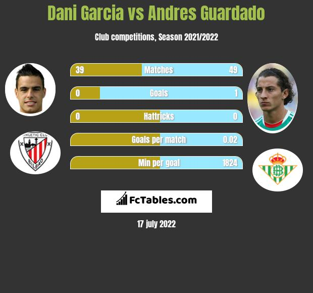 Dani Garcia infographic statistics for Real Betis