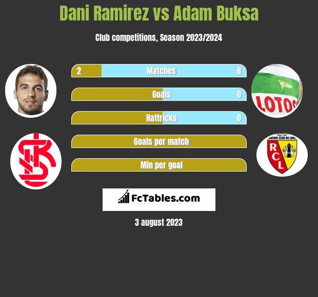 Dani Ramirez vs Adam Buksa h2h player stats