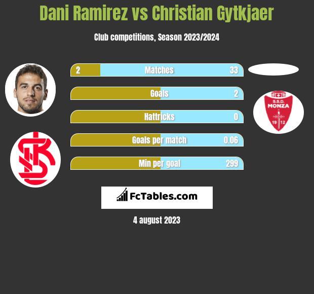 Dani Ramirez vs Christian Gytkjaer h2h player stats