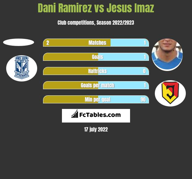Dani Ramirez vs Jesus Imaz h2h player stats