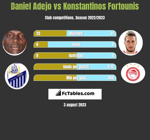 Daniel Adejo vs Konstantinos Fortounis infographic