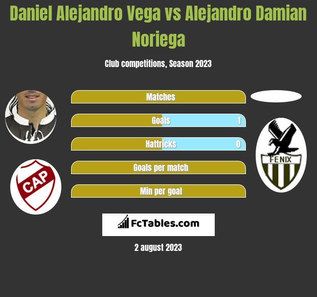 Daniel Alejandro Vega vs Alejandro Damian Noriega h2h player stats