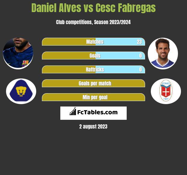 Daniel Alves vs Cesc Fabregas infographic