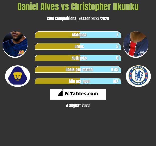 Daniel Alves vs Christopher Nkunku infographic