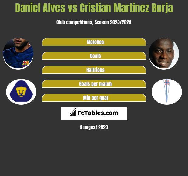 Daniel Alves vs Cristian Martinez Borja infographic