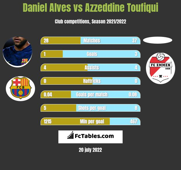 Daniel Alves vs Azzeddine Toufiqui infographic