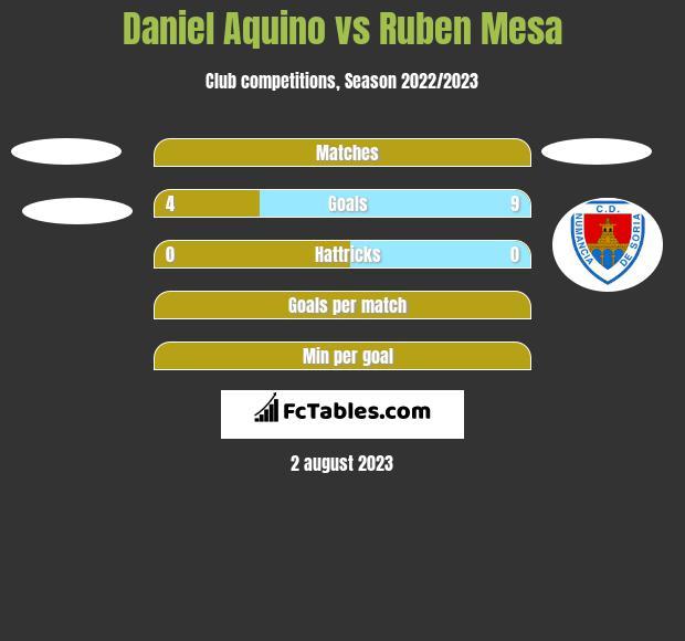 Daniel Aquino vs Ruben Mesa h2h player stats