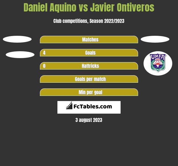 Daniel Aquino vs Javier Ontiveros h2h player stats