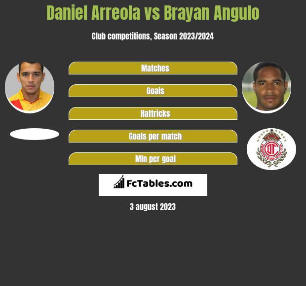 Daniel Arreola vs Brayan Angulo infographic