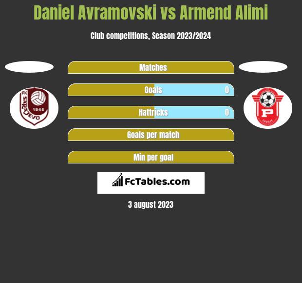 Daniel Avramovski vs Armend Alimi h2h player stats