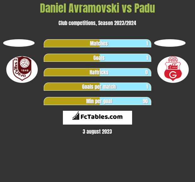 Daniel Avramovski vs Padu h2h player stats
