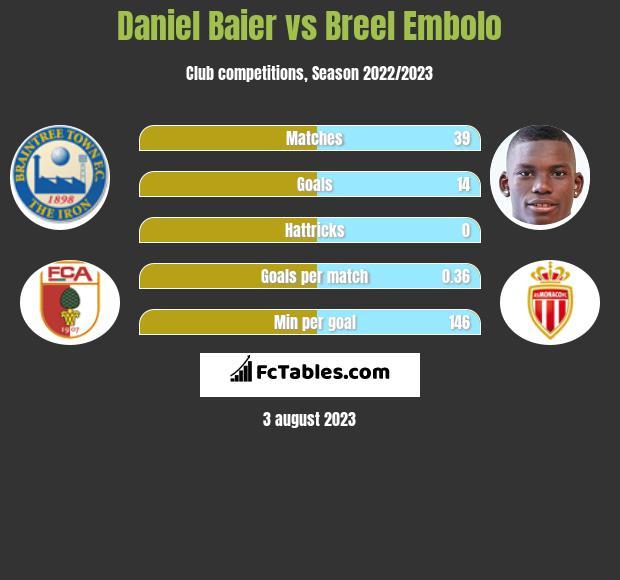Daniel Baier vs Breel Embolo infographic