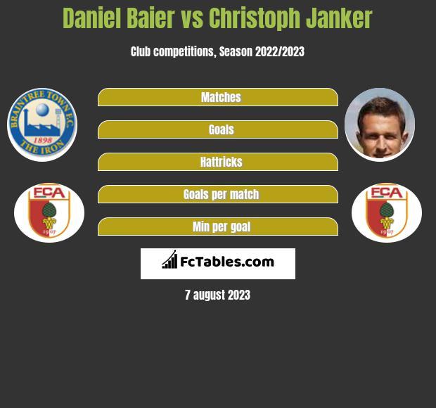 Daniel Baier vs Christoph Janker infographic