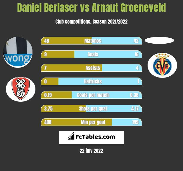 Daniel Berlaser vs Arnaut Groeneveld h2h player stats