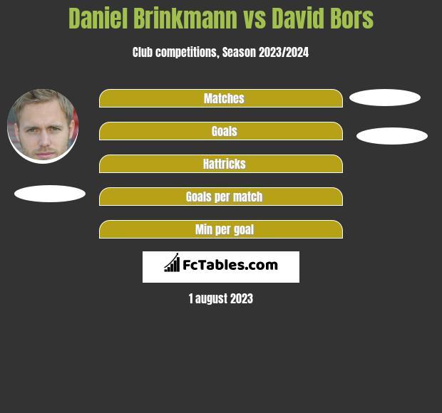 Daniel Brinkmann vs David Bors h2h player stats