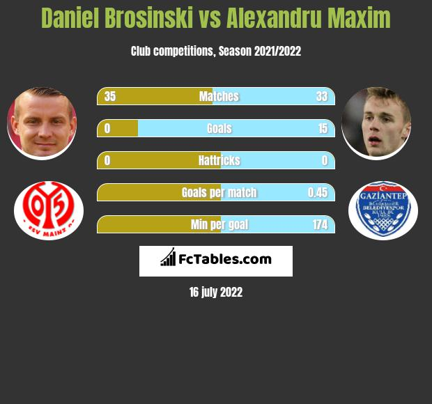 Daniel Brosinski vs Alexandru Maxim infographic