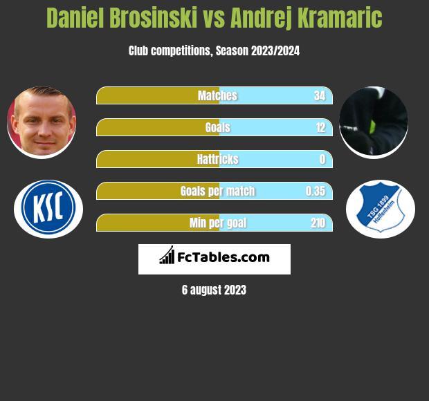 Daniel Brosinski vs Andrej Kramaric infographic